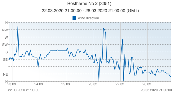 Rostherne No 2, United Kingdom (3351): wind direction: 22.03.2020 21:00:00 - 28.03.2020 21:00:00 (GMT)