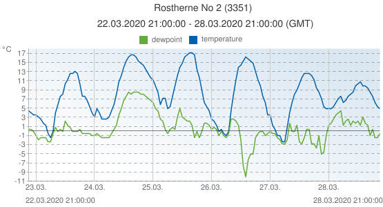 Rostherne No 2, United Kingdom (3351): temperature & dewpoint: 22.03.2020 21:00:00 - 28.03.2020 21:00:00 (GMT)