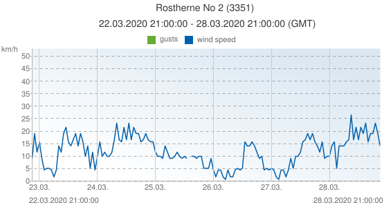 Rostherne No 2, United Kingdom (3351): wind speed & gusts: 22.03.2020 21:00:00 - 28.03.2020 21:00:00 (GMT)