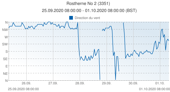 Rostherne No 2, Grande-Bretagne (3351): Direction du vent: 25.09.2020 08:00:00 - 01.10.2020 08:00:00 (BST)