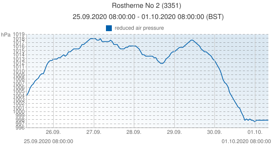 Rostherne No 2, Grande-Bretagne (3351): reduced air pressure: 25.09.2020 08:00:00 - 01.10.2020 08:00:00 (BST)
