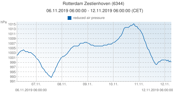 Rotterdam Zestienhoven, Netherlands (6344): reduced air pressure: 06.11.2019 06:00:00 - 12.11.2019 06:00:00 (CET)