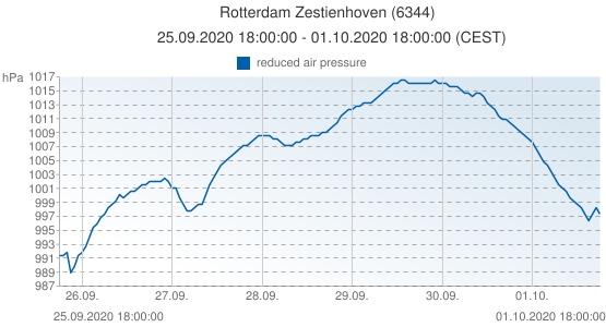 Rotterdam Zestienhoven, Pays-Bas (6344): reduced air pressure: 25.09.2020 18:00:00 - 01.10.2020 18:00:00 (CEST)
