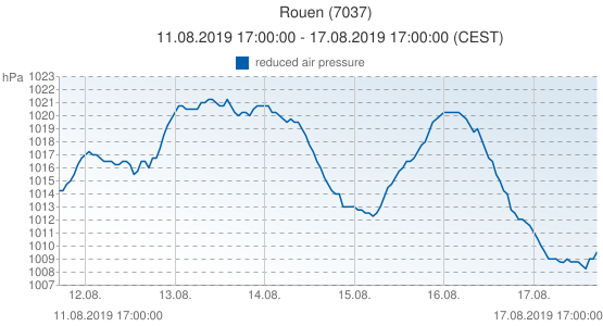 Rouen, France (7037): reduced air pressure: 11.08.2019 17:00:00 - 17.08.2019 17:00:00 (CEST)