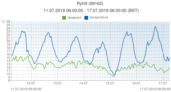 Ryhill, United Kingdom (99162): temperature & dewpoint: 11.07.2019 06:00:00 - 17.07.2019 06:00:00 (BST)