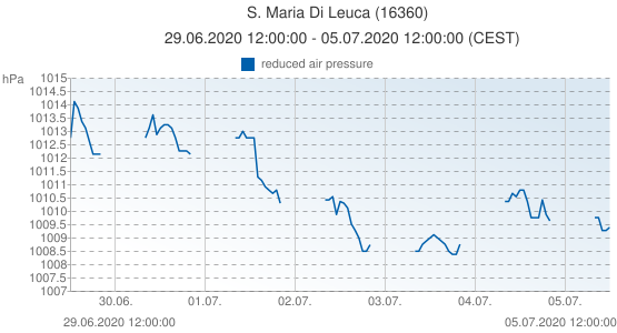 S. Maria Di Leuca, Italy (16360): reduced air pressure: 29.06.2020 12:00:00 - 05.07.2020 12:00:00 (CEST)
