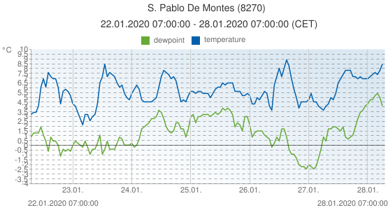 S. Pablo De Montes, Spain (8270): temperature & dewpoint: 22.01.2020 07:00:00 - 28.01.2020 07:00:00 (CET)