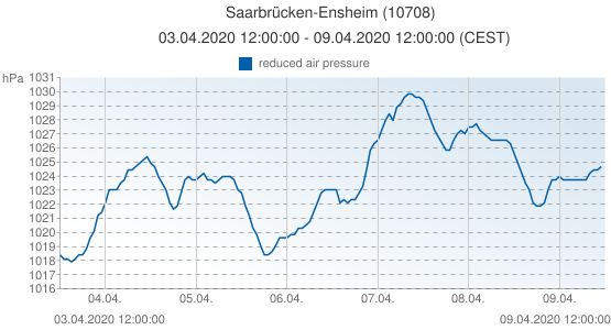 Saarbrücken-Ensheim, Allemagne (10708): reduced air pressure: 03.04.2020 12:00:00 - 09.04.2020 12:00:00 (CEST)