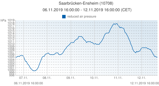 Saarbrücken-Ensheim, Germany (10708): reduced air pressure: 06.11.2019 16:00:00 - 12.11.2019 16:00:00 (CET)