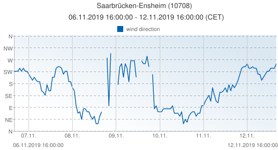 Saarbrücken-Ensheim, Germany (10708): wind direction: 06.11.2019 16:00:00 - 12.11.2019 16:00:00 (CET)