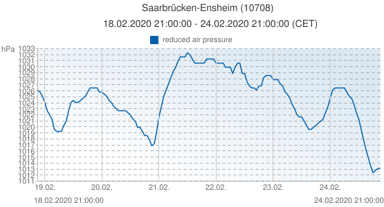Saarbrücken-Ensheim, Allemagne (10708): reduced air pressure: 18.02.2020 21:00:00 - 24.02.2020 21:00:00 (CET)