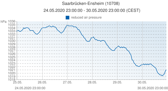 Saarbrücken-Ensheim, Germany (10708): reduced air pressure: 24.05.2020 23:00:00 - 30.05.2020 23:00:00 (CEST)