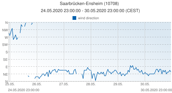 Saarbrücken-Ensheim, Germany (10708): wind direction: 24.05.2020 23:00:00 - 30.05.2020 23:00:00 (CEST)