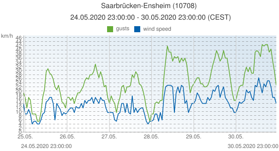Saarbrücken-Ensheim, Germany (10708): wind speed & gusts: 24.05.2020 23:00:00 - 30.05.2020 23:00:00 (CEST)