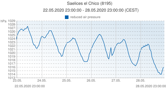 Saelices el Chico, Spain (8195): reduced air pressure: 22.05.2020 23:00:00 - 28.05.2020 23:00:00 (CEST)