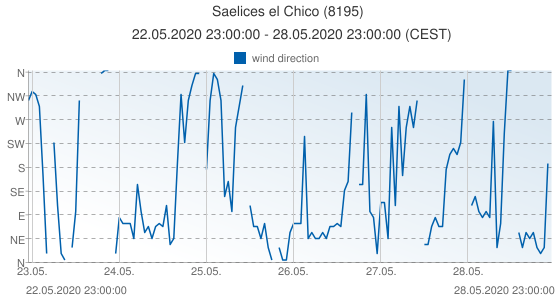 Saelices el Chico, Spain (8195): wind direction: 22.05.2020 23:00:00 - 28.05.2020 23:00:00 (CEST)