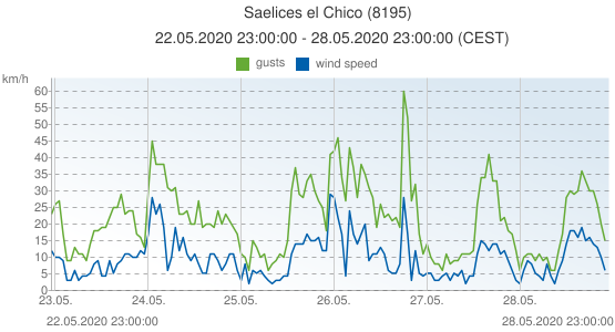 Saelices el Chico, Spain (8195): wind speed & gusts: 22.05.2020 23:00:00 - 28.05.2020 23:00:00 (CEST)