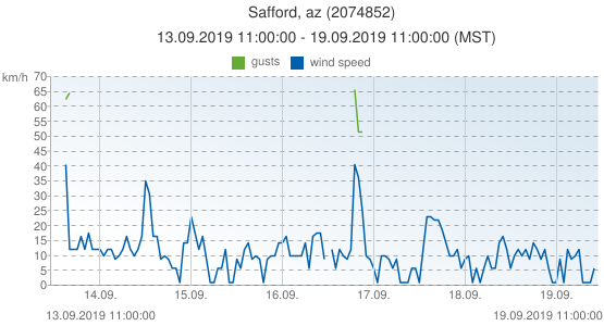 Safford, az, United States of America (2074852): wind speed & gusts: 13.09.2019 11:00:00 - 19.09.2019 11:00:00 (MST)