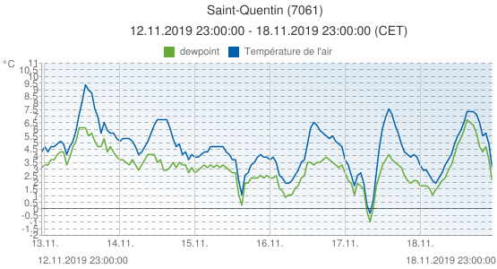 Saint-Quentin, France (7061): Température de l'air & dewpoint: 12.11.2019 23:00:00 - 18.11.2019 23:00:00 (CET)