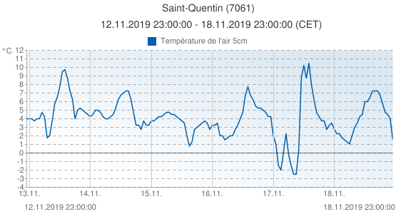Saint-Quentin, France (7061): Température de l'air 5cm: 12.11.2019 23:00:00 - 18.11.2019 23:00:00 (CET)