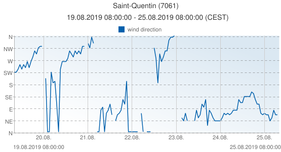 Saint-Quentin, France (7061): wind direction: 19.08.2019 08:00:00 - 25.08.2019 08:00:00 (CEST)