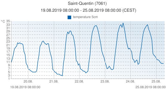 Saint-Quentin, France (7061): temperature 5cm: 19.08.2019 08:00:00 - 25.08.2019 08:00:00 (CEST)