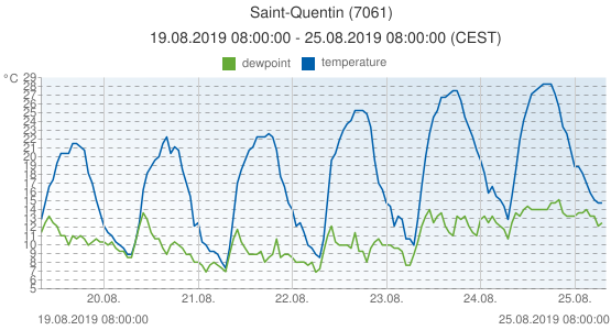 Saint-Quentin, France (7061): temperature & dewpoint: 19.08.2019 08:00:00 - 25.08.2019 08:00:00 (CEST)