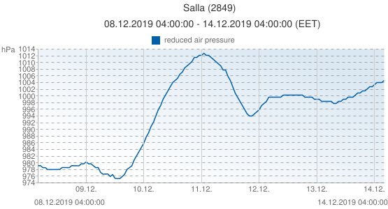 Salla, Finland (2849): reduced air pressure: 08.12.2019 04:00:00 - 14.12.2019 04:00:00 (EET)
