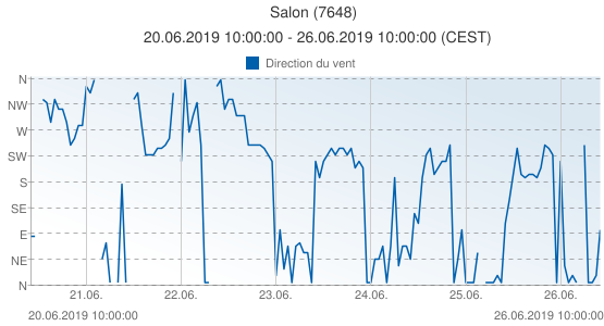 Salon, France (7648): Direction du vent: 20.06.2019 10:00:00 - 26.06.2019 10:00:00 (CEST)