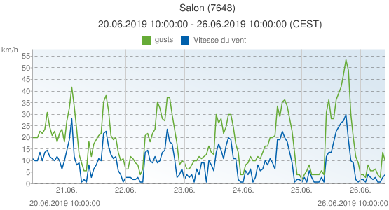 Salon, France (7648): Vitesse du vent & gusts: 20.06.2019 10:00:00 - 26.06.2019 10:00:00 (CEST)