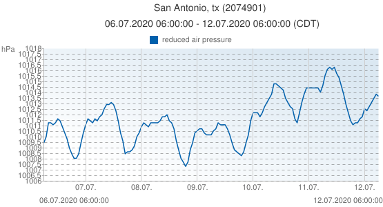 San Antonio, tx, United States of America (2074901): reduced air pressure: 06.07.2020 06:00:00 - 12.07.2020 06:00:00 (CDT)