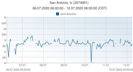 San Antonio, tx, United States of America (2074901): wind direction: 06.07.2020 06:00:00 - 12.07.2020 06:00:00 (CDT)