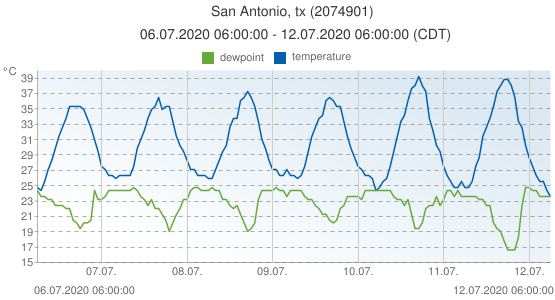 San Antonio, tx, United States of America (2074901): temperature & dewpoint: 06.07.2020 06:00:00 - 12.07.2020 06:00:00 (CDT)