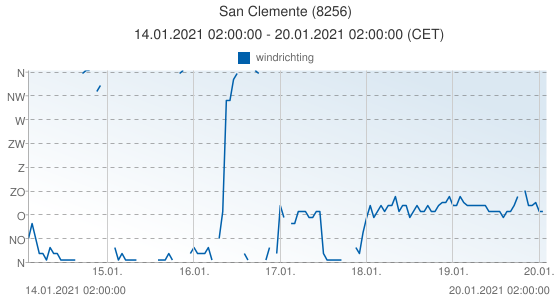 San Clemente, Spanje (8256): windrichting: 14.01.2021 02:00:00 - 20.01.2021 02:00:00 (CET)