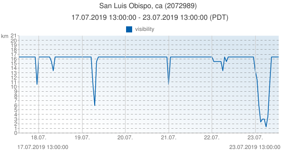 San Luis Obispo, ca, United States of America (2072989): visibility: 17.07.2019 13:00:00 - 23.07.2019 13:00:00 (PDT)