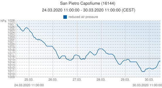 San Pietro Capofiume, Italia (16144): reduced air pressure: 24.03.2020 11:00:00 - 30.03.2020 11:00:00 (CEST)