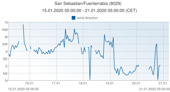 San Sebastian/Fuenterrabia, Spain (8029): wind direction: 15.01.2020 05:00:00 - 21.01.2020 05:00:00 (CET)