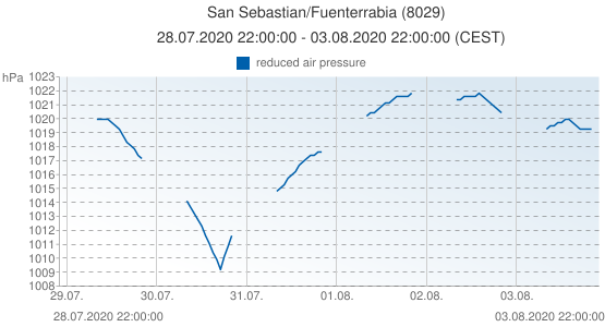 San Sebastian/Fuenterrabia, Spain (8029): reduced air pressure: 28.07.2020 22:00:00 - 03.08.2020 22:00:00 (CEST)
