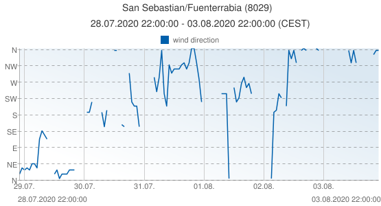 San Sebastian/Fuenterrabia, Spain (8029): wind direction: 28.07.2020 22:00:00 - 03.08.2020 22:00:00 (CEST)