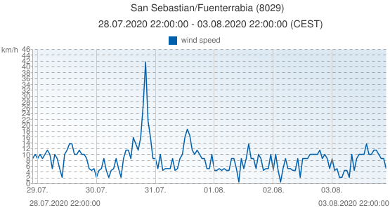 San Sebastian/Fuenterrabia, Spain (8029): wind speed: 28.07.2020 22:00:00 - 03.08.2020 22:00:00 (CEST)