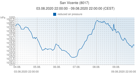 San Vicente, Spain (8017): reduced air pressure: 03.08.2020 22:00:00 - 09.08.2020 22:00:00 (CEST)