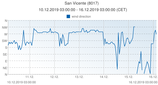 San Vicente, Spain (8017): wind direction: 10.12.2019 03:00:00 - 16.12.2019 03:00:00 (CET)