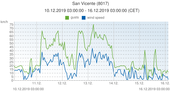 San Vicente, Spain (8017): wind speed & gusts: 10.12.2019 03:00:00 - 16.12.2019 03:00:00 (CET)