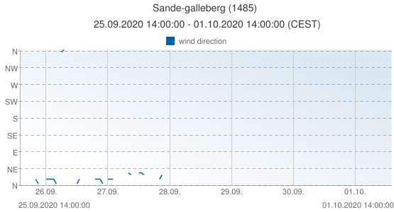 Sande-galleberg, Norway (1485): wind direction: 25.09.2020 14:00:00 - 01.10.2020 14:00:00 (CEST)