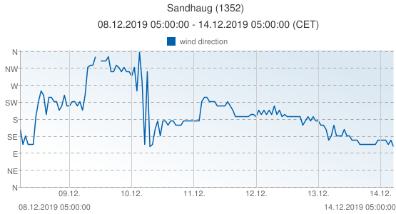 Sandhaug, Norway (1352): wind direction: 08.12.2019 05:00:00 - 14.12.2019 05:00:00 (CET)