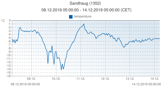 Sandhaug, Norway (1352): temperature: 08.12.2019 05:00:00 - 14.12.2019 05:00:00 (CET)