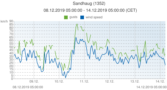 Sandhaug, Norway (1352): wind speed & gusts: 08.12.2019 05:00:00 - 14.12.2019 05:00:00 (CET)