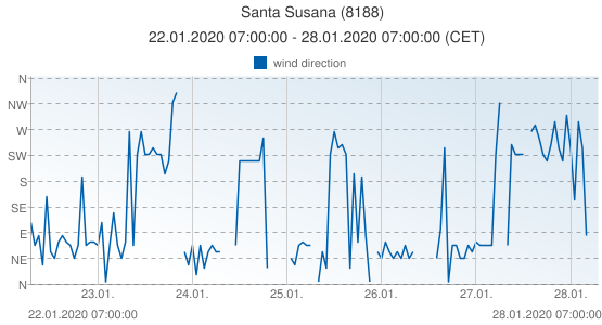 Santa Susana, Spain (8188): wind direction: 22.01.2020 07:00:00 - 28.01.2020 07:00:00 (CET)