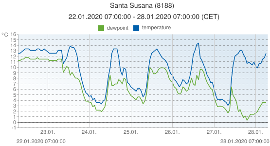 Santa Susana, Spain (8188): temperature & dewpoint: 22.01.2020 07:00:00 - 28.01.2020 07:00:00 (CET)