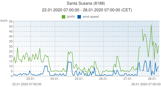 Santa Susana, Spain (8188): wind speed & gusts: 22.01.2020 07:00:00 - 28.01.2020 07:00:00 (CET)